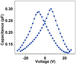Effect of Cycling Field for Room Temperature Polarization of