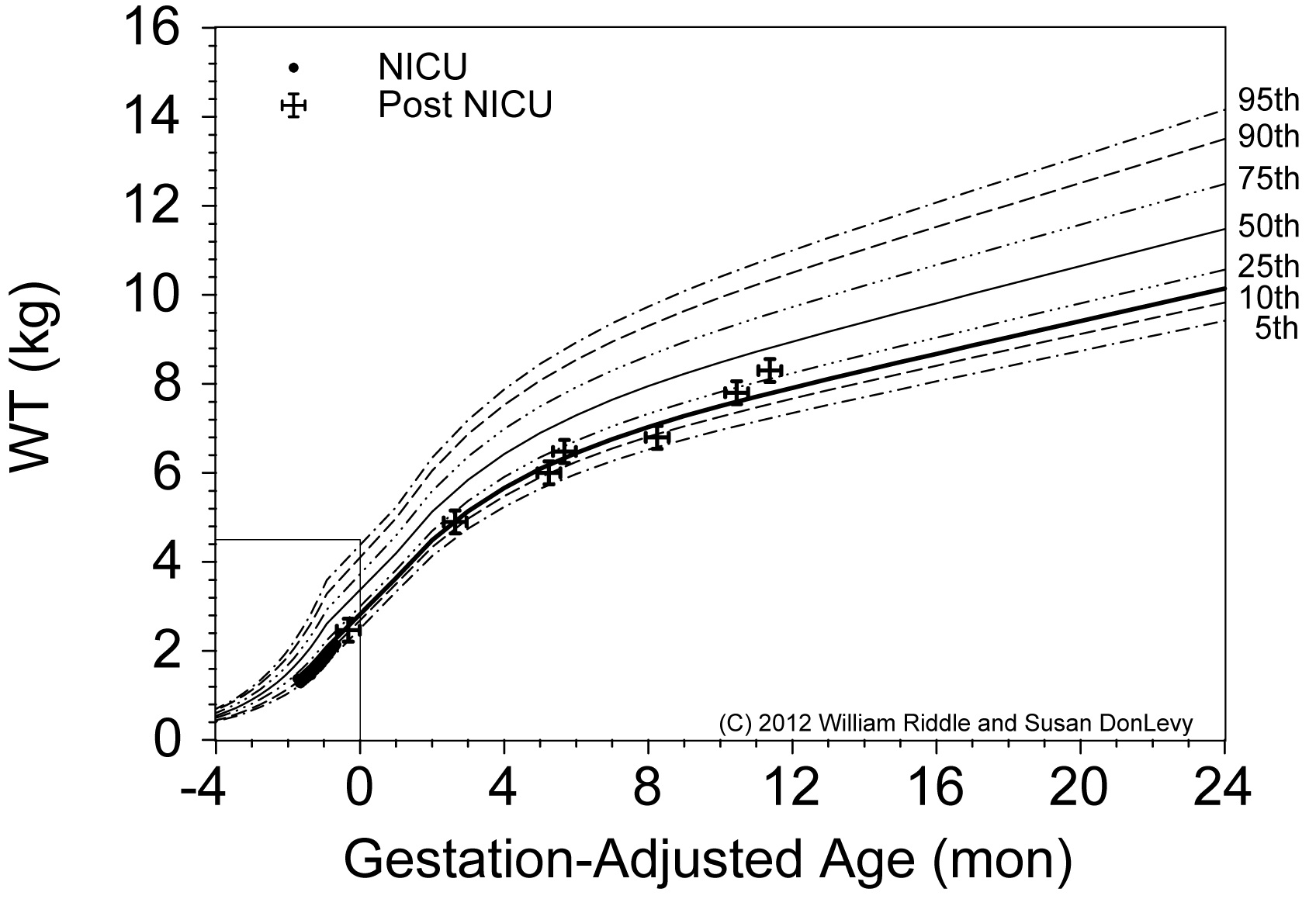 Full text herald scholarly open access figure 11 5th 10th 25th 50th 75th 90th and 95th percentiles of female combined intrauterine who growth curves values for a female infant with a birth nvjuhfo Image collections