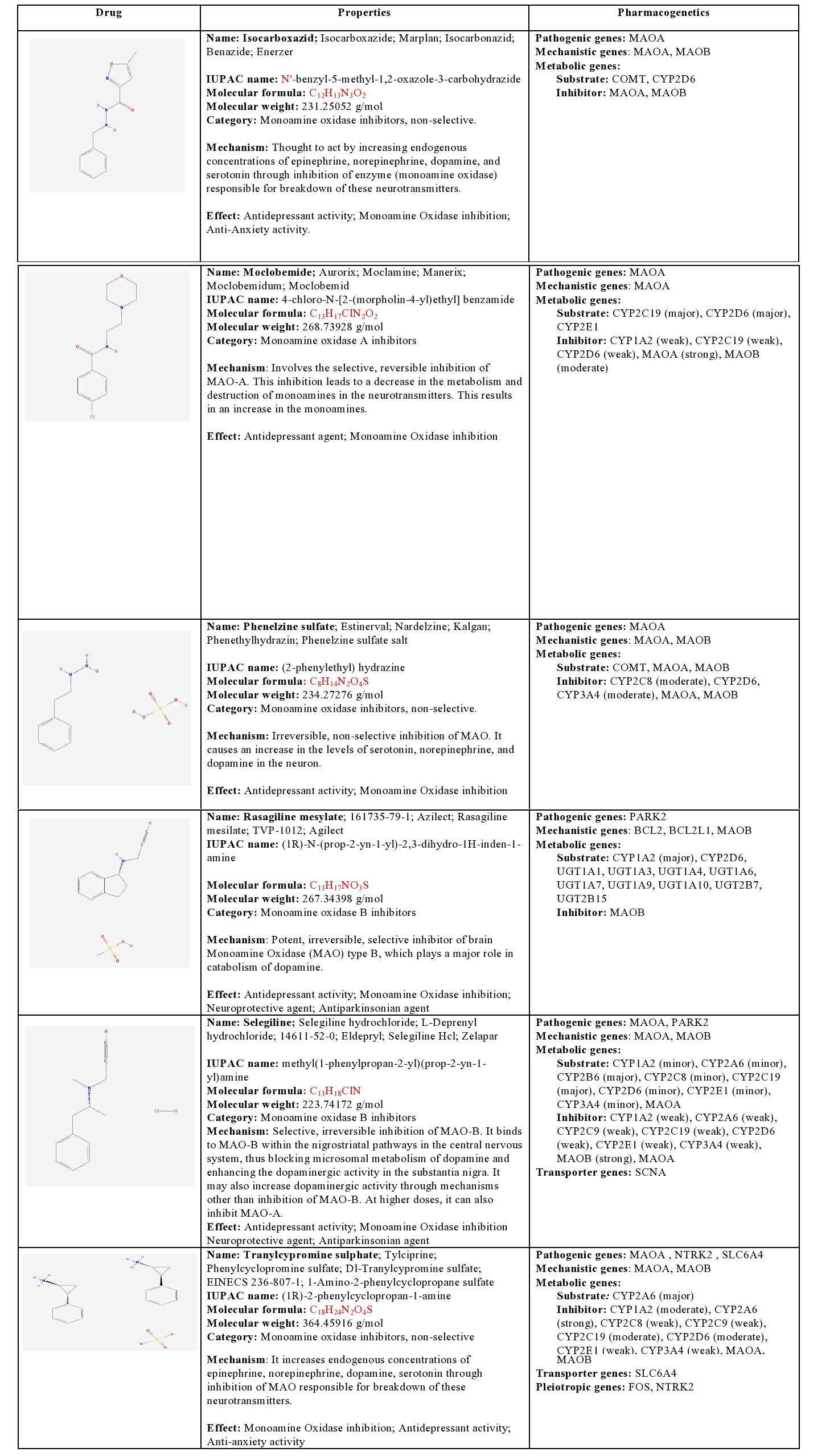 Pharmacogenomics of Antidepressants