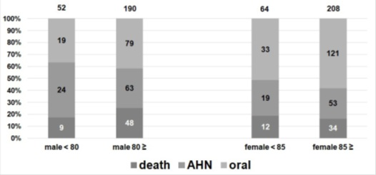 A Comparative Study Evaluating Improvement of Swallowing ability of Elderly Patients who Admitted to the Internal Medicine Department with Dysphagia using Fujishima's Dysphagia Grading System